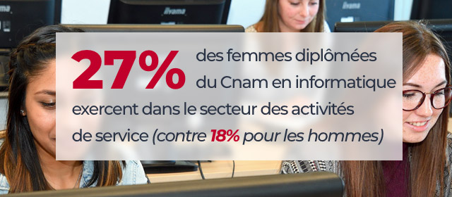 27 % des femmes diplômées du Cnam en informatique exercent dans le secteur des activités de service (contre 18 % pour les hommes)